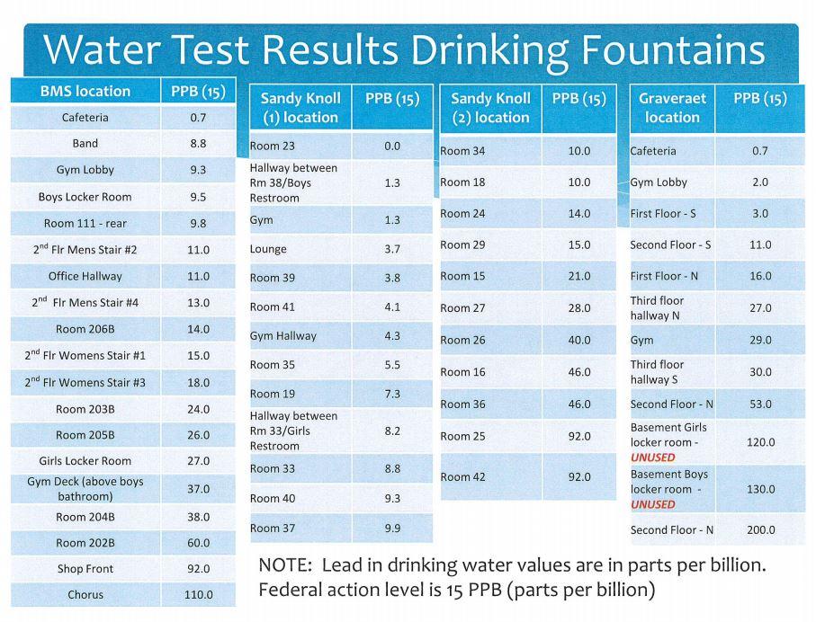MAPS water tests_1532114582806.JPG.jpg