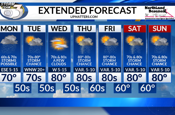 Web Extended Forecast_1561347080338.PNG.jpg
